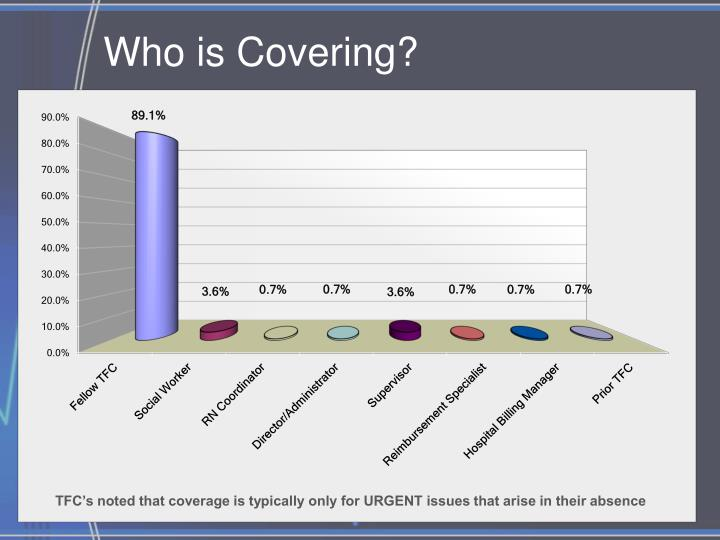 Who is Covering?