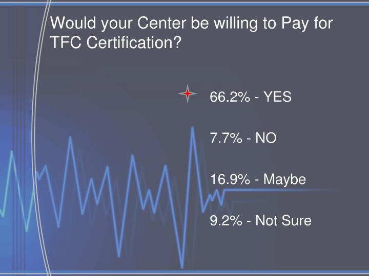 Would your Center be willing to Pay for TFC Certification?