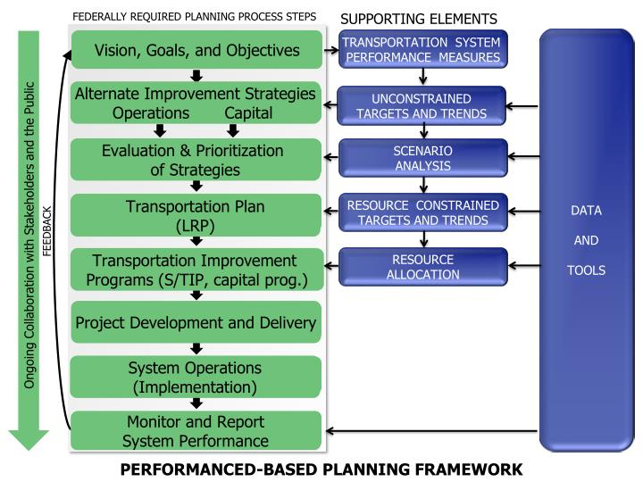 FEDERALLY REQUIRED PLANNING PROCESS STEPS