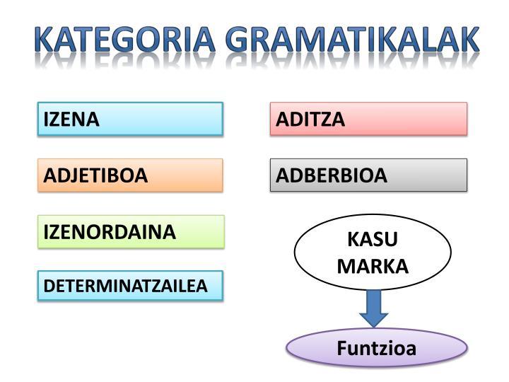 Kategoria