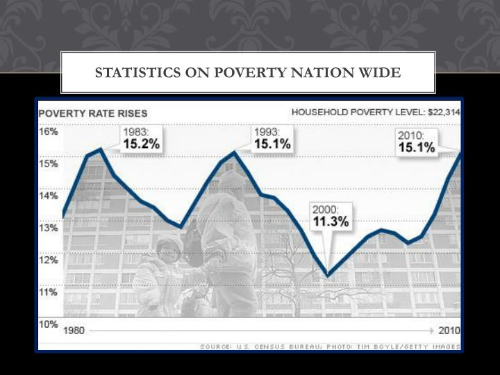 Statistics on poverty nation wide
