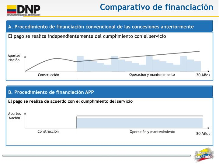 Comparativo de financiación