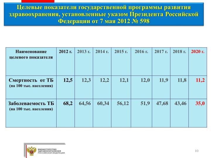 Целевые показатели государственной программы развития здравоохранения, установленные указом Президента Российской Федерации от 7 мая 2012 № 598
