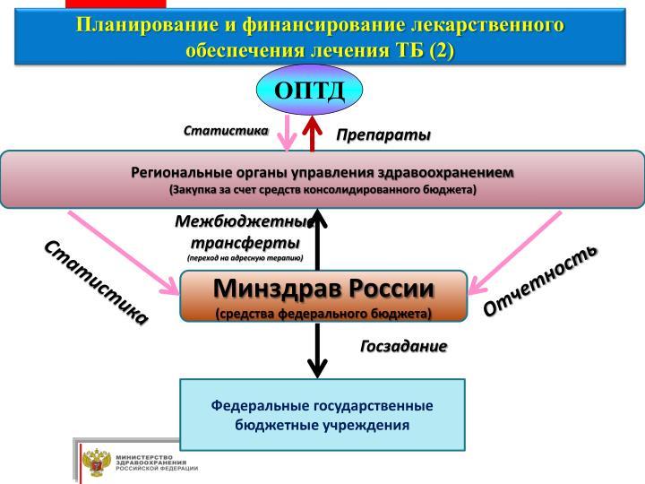 Планирование и финансирование лекарственного обеспечения лечения ТБ (2)