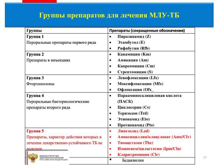 Группы препаратов для лечения МЛУ-ТБ