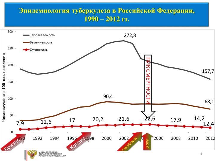 Эпидемиология туберкулеза в Российской Федерации,