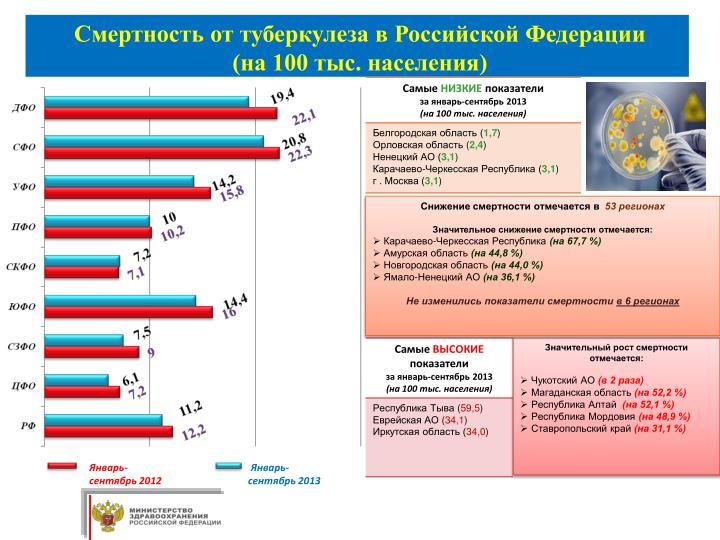 Смертность от туберкулеза в Российской Федерации