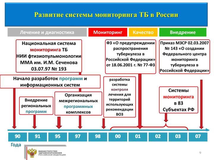 Развитие системы мониторинга ТБ в России