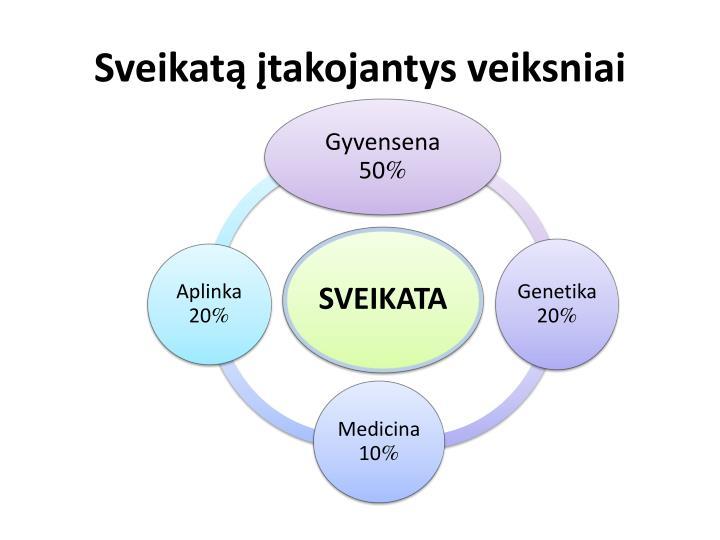 Sveikatą įtakojantys veiksniai