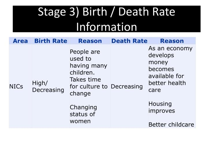 Stage 3) Birth / Death Rate Information