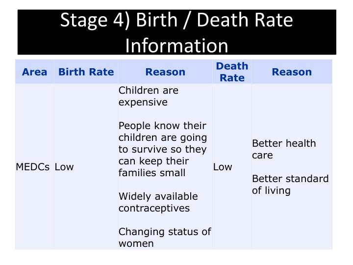 Stage 4) Birth / Death Rate Information