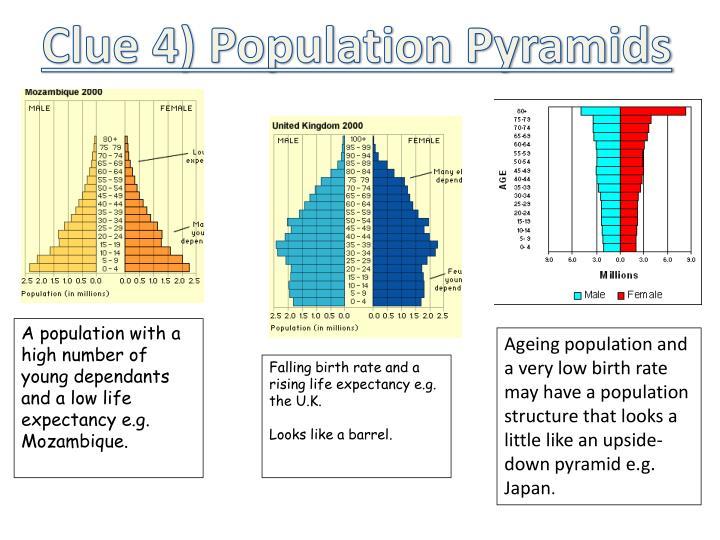 Clue 4) Population Pyramids