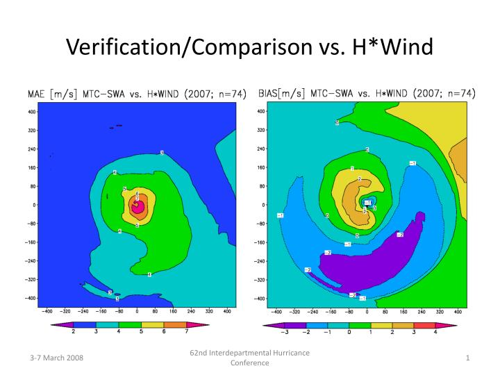 Verification comparison vs h wind