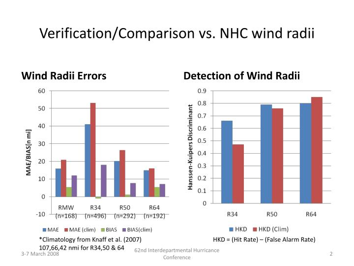 Verification/Comparison vs. NHC wind radii