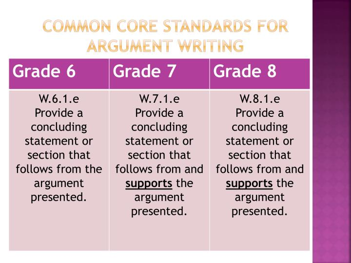 COMMON CORE STANDARDS FOR ARGUMENT WRITING