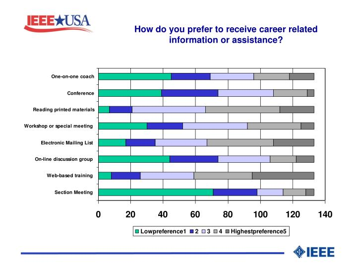 How do you prefer to receive career related information or assistance?