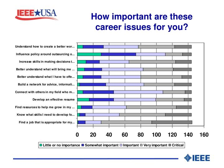 How important are these career issues for you?