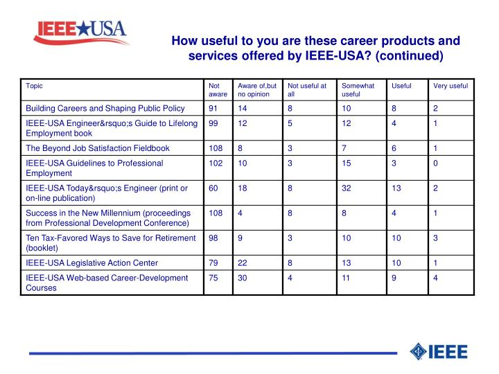 How useful to you are these career products and services offered by IEEE-USA? (continued)