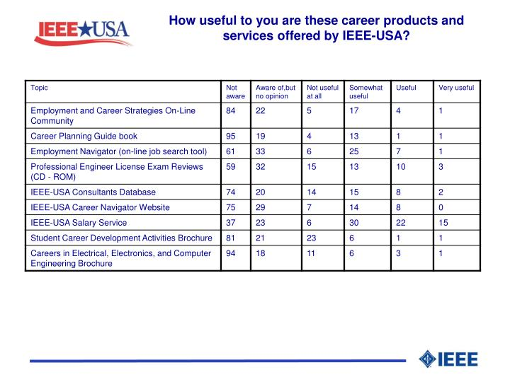 How useful to you are these career products and services offered by IEEE-USA?
