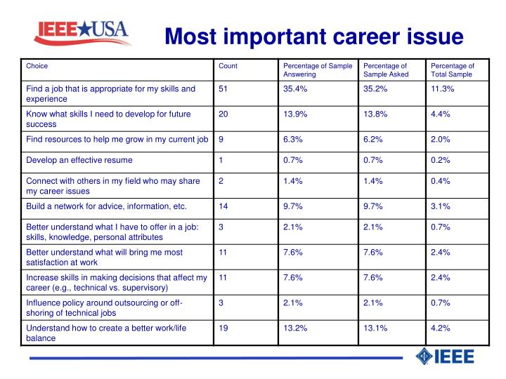 Most important career issue