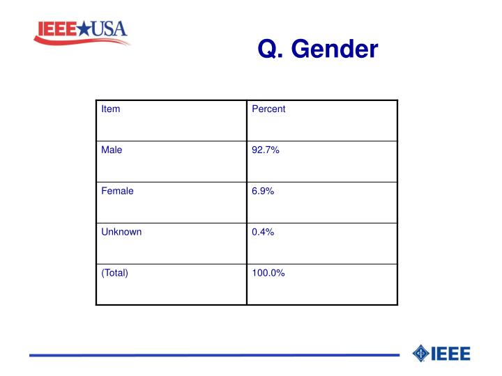 Q. Gender