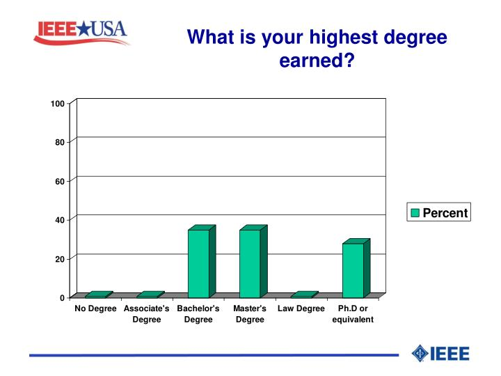 What is your highest degree earned?