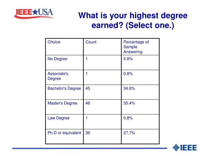 What is your highest degree earned? (Select one.)