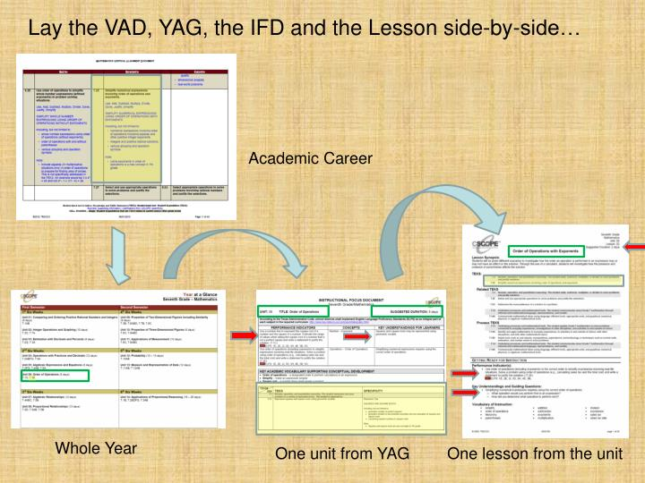 Lay the VAD, YAG, the IFD and the Lesson side-by-side…