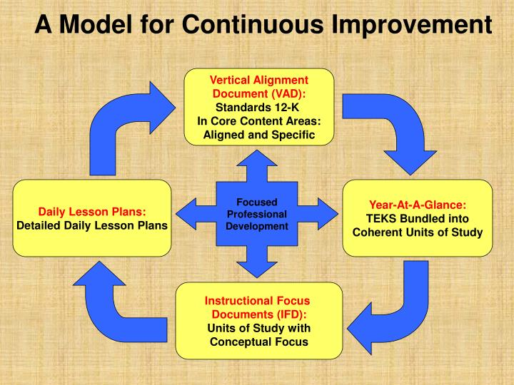 A Model for Continuous Improvement