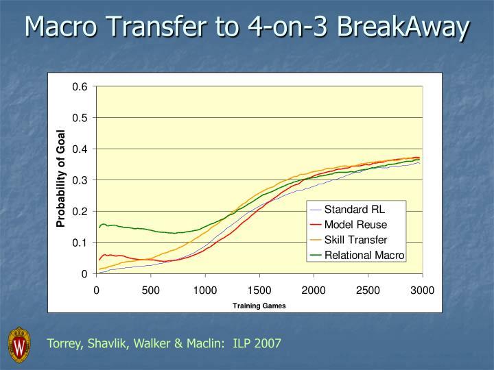 Macro Transfer to 4-on-3 BreakAway