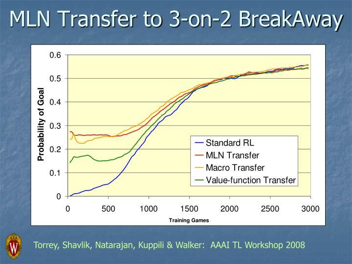 MLN Transfer to 3-on-2 BreakAway
