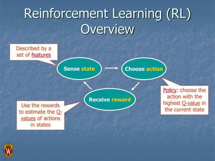 Reinforcement Learning (RL) Overview