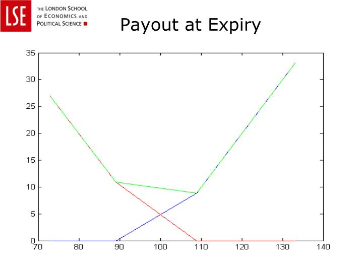Payout at Expiry