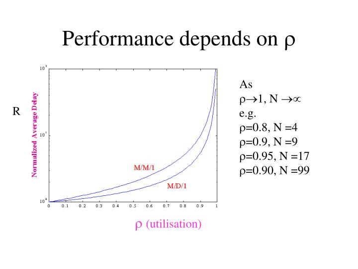 Performance depends on