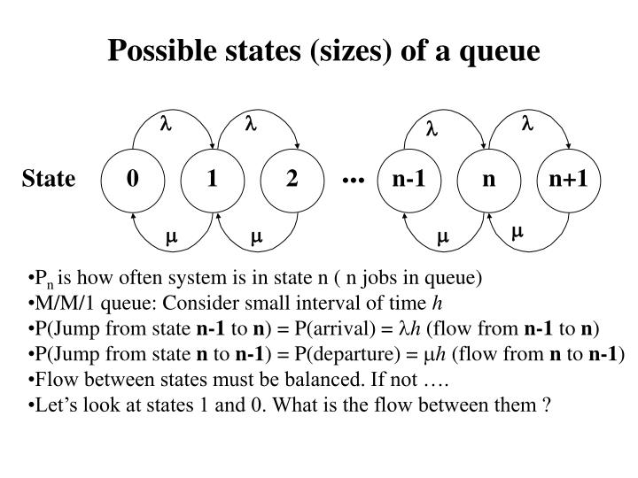 Possible states (sizes) of a queue