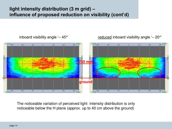 light intensity distribution (3 m grid) –