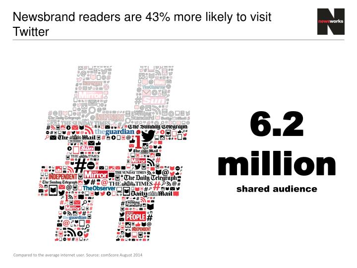 Newsbrand readers are 43 more likely to visit twitter