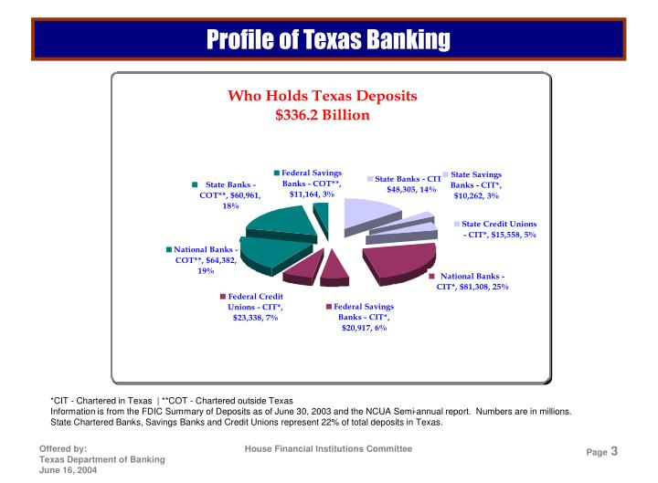 Profile of Texas Banking