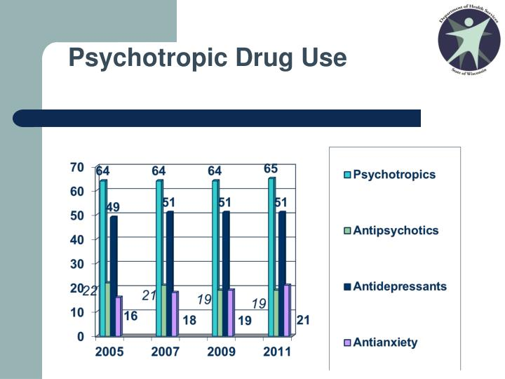 Psychotropic Drug Use