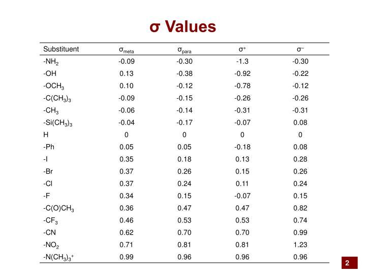 σ Values