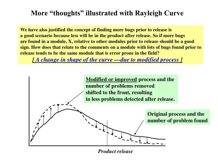 "More ""thoughts"" illustrated with Rayleigh Curve"
