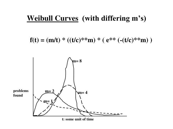 Weibull Curves