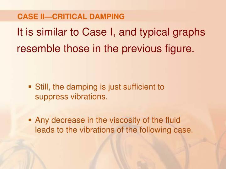 CASE II—CRITICAL DAMPING
