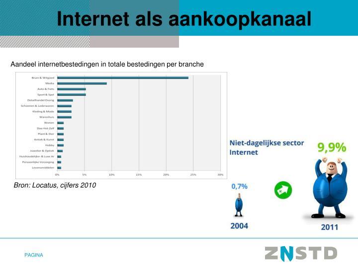Internet als aankoopkanaal