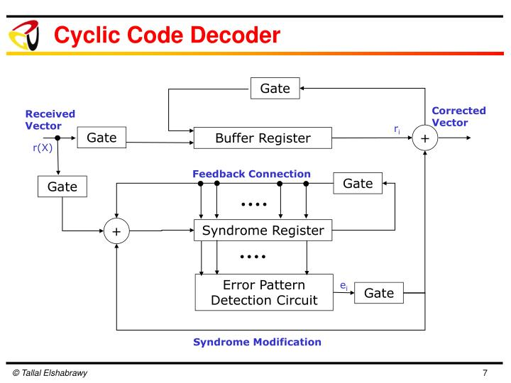 Cyclic Code Decoder
