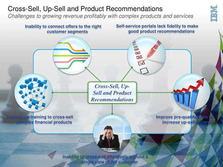 Cross-Sell, Up-Sell and Product Recommendations