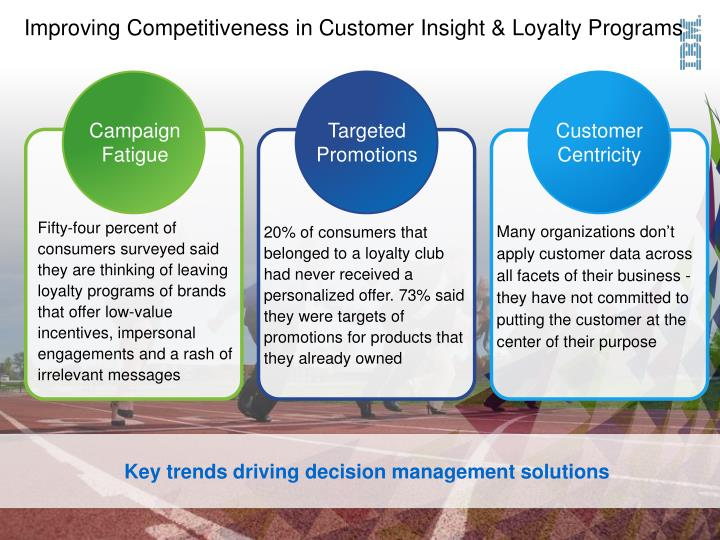 Improving Competitiveness in Customer Insight & Loyalty Programs