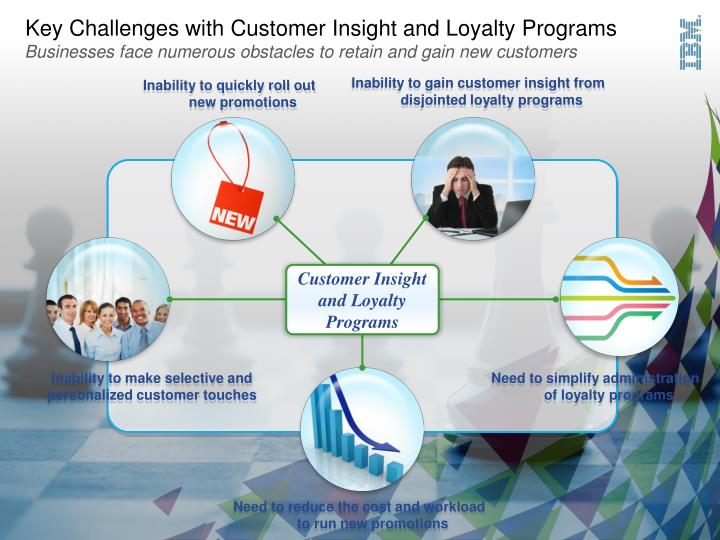 Key Challenges with Customer Insight and Loyalty Programs