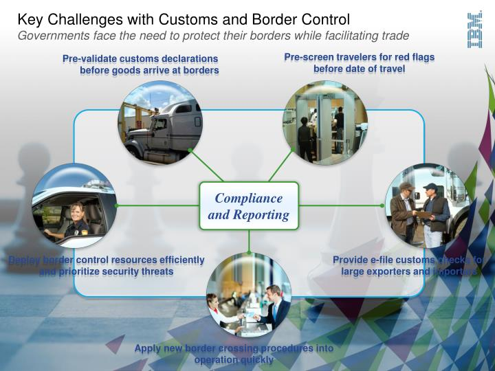 Key Challenges with Customs and Border Control