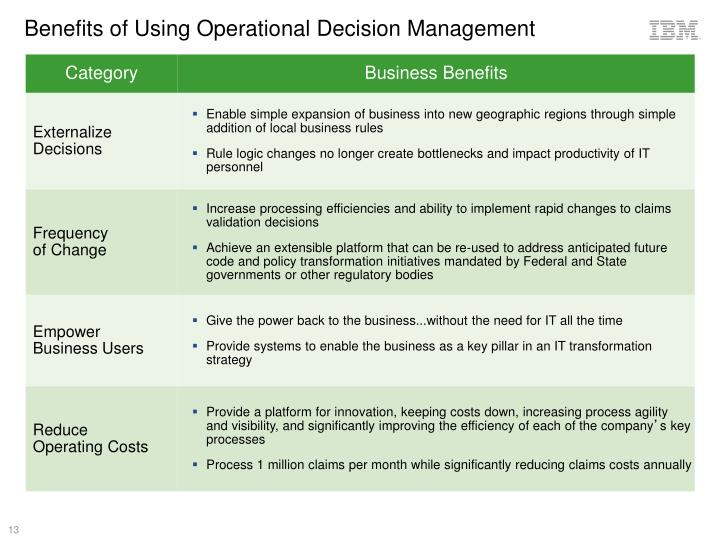 Benefits of Using Operational Decision Management